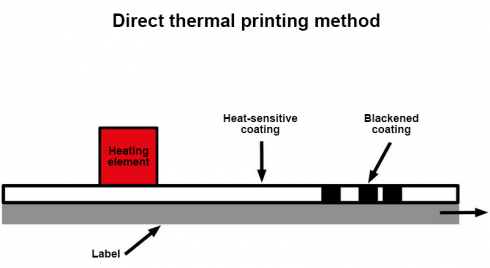 Schematic of direct thermal printing method