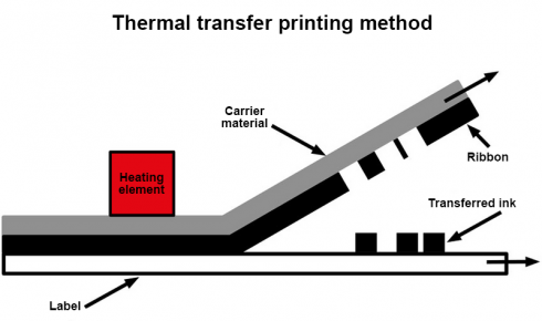 Schematic of thermal transfer printing method