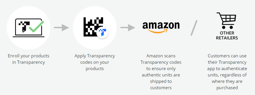 Amazon Transparency code process