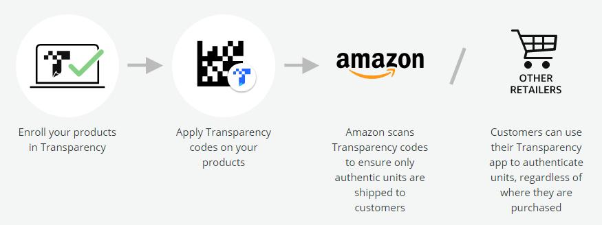 Amazon Transparency code process